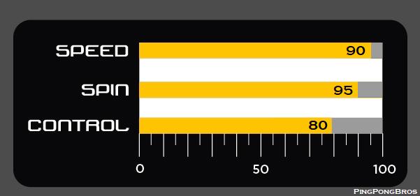 Killerspin Jet 800 Racket Rating