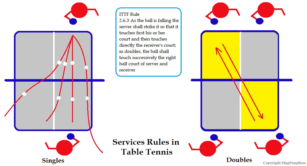 Ping Pong Rules How To Play Table Tennis Ppb